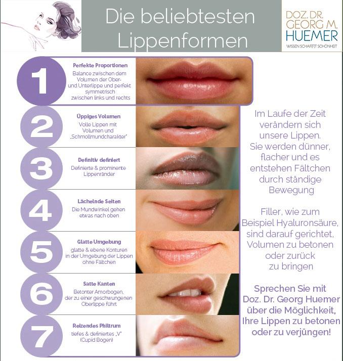 Lippenformen, Lippenkorrektur